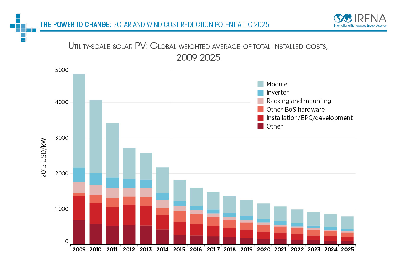 Dramatic Price Drops For Solar Amp Wind Electricity Set To