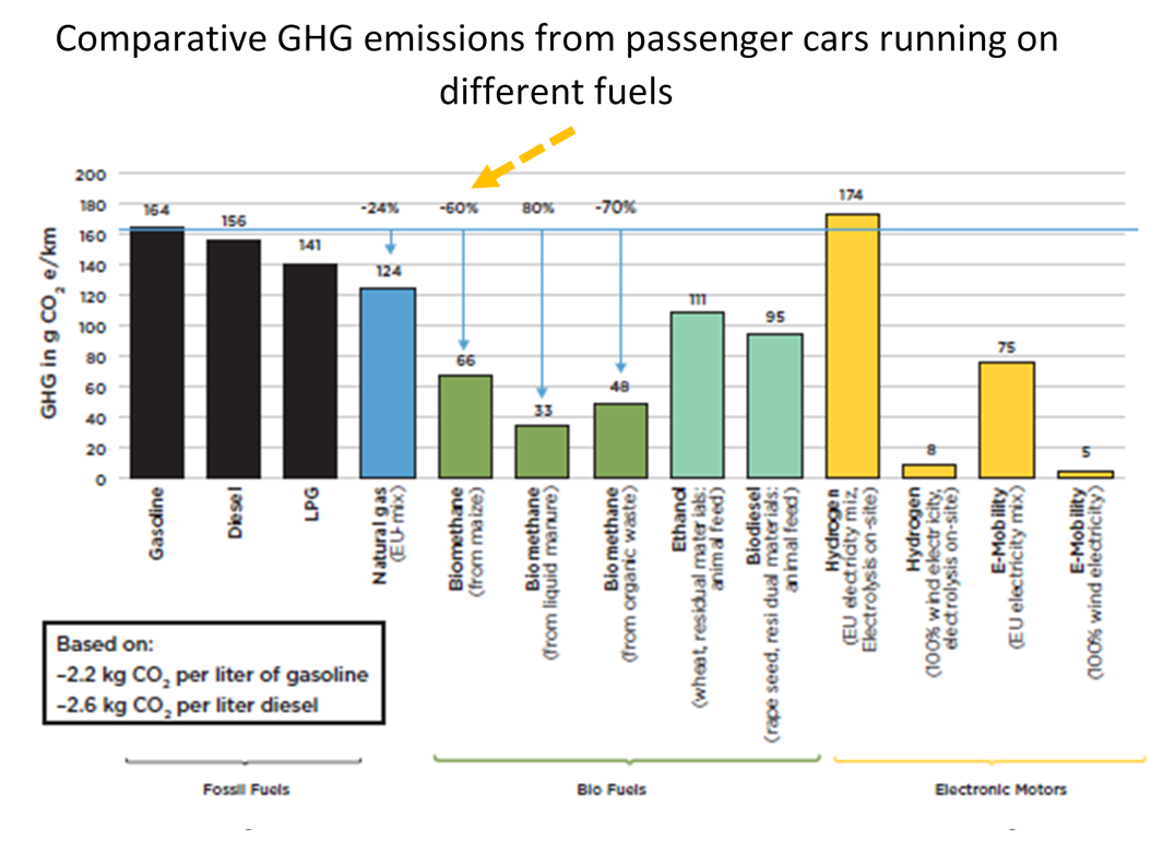 Biogas Cost Reductions to Boost Sustainable Transport