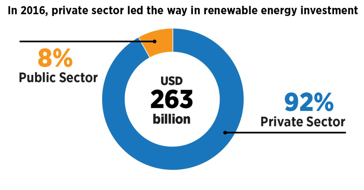 Investments In Renewables Irena Analyses Where That Money