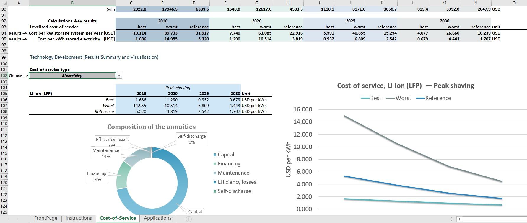 New IRENA Tool to Help Estimate Storage Costs