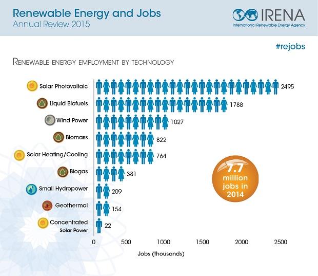 Renewable Energy Employs 7 7 Million People Worldwide Says New