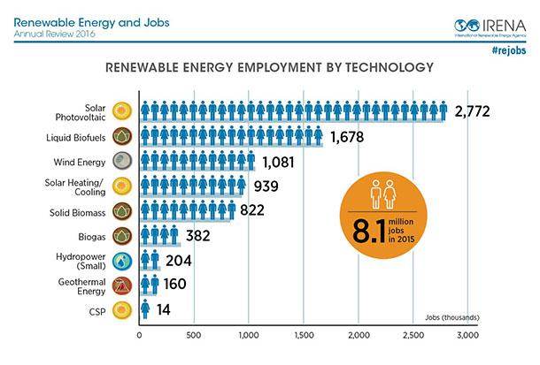 Renewable Energy Employs 8 1 Million People Worldwide Says New Irena Report