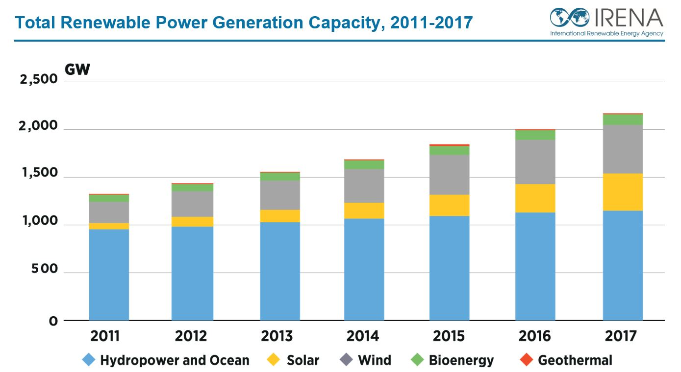 Abu Dhabi UAE 05 April 2018 By The End Of 2017 Global Renewable Generation Capacity Increased 167 GW And Reached 2179 Worldwide