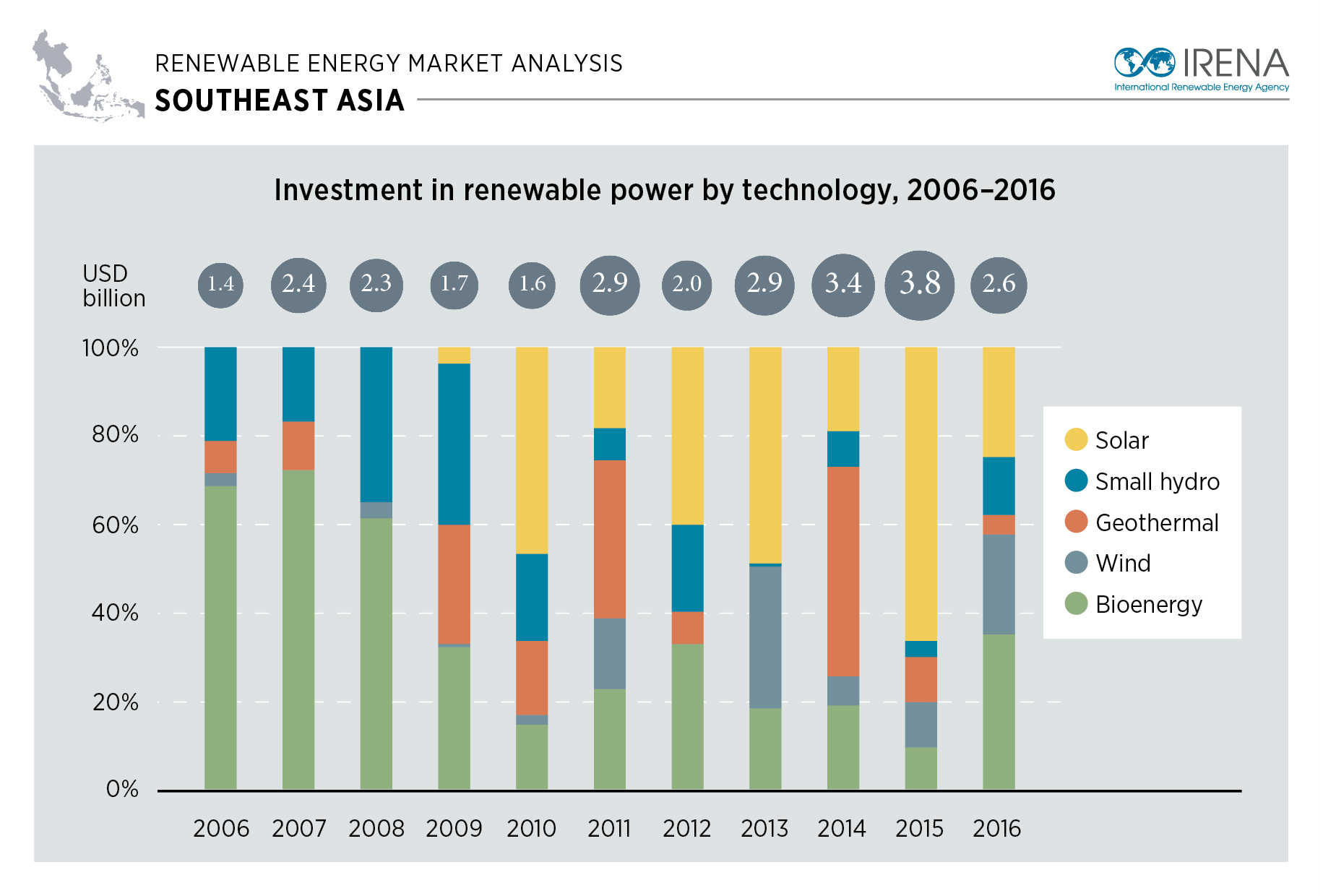 Higher Shares Of Renewable Energy Central To Sustainable