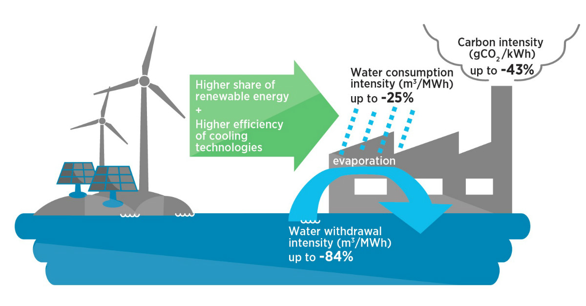 Renewables And Improved Cooling Technologies Key To