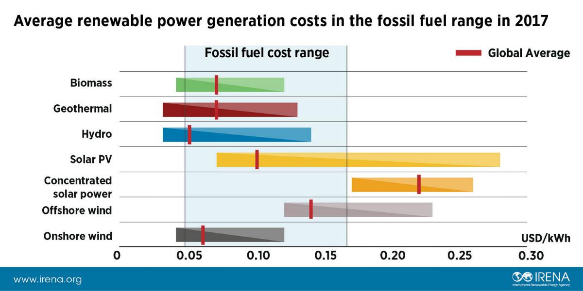 Chi phí phát điện năng lượng tái tạo trung bình