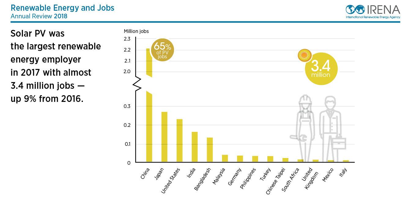 Renewable Energy Jobs Reach 10 3 Million Worldwide In 2017