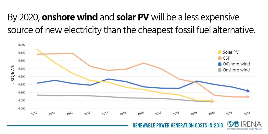 Power cost значительно с экономить