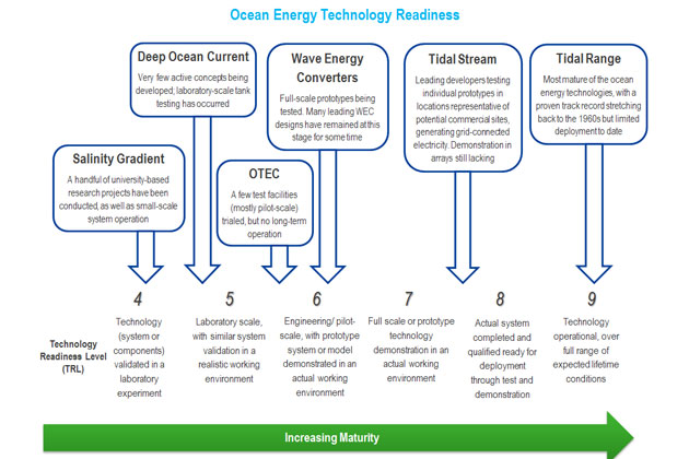 Ocean Energy Technologies Patents Deployment Status And Outlook