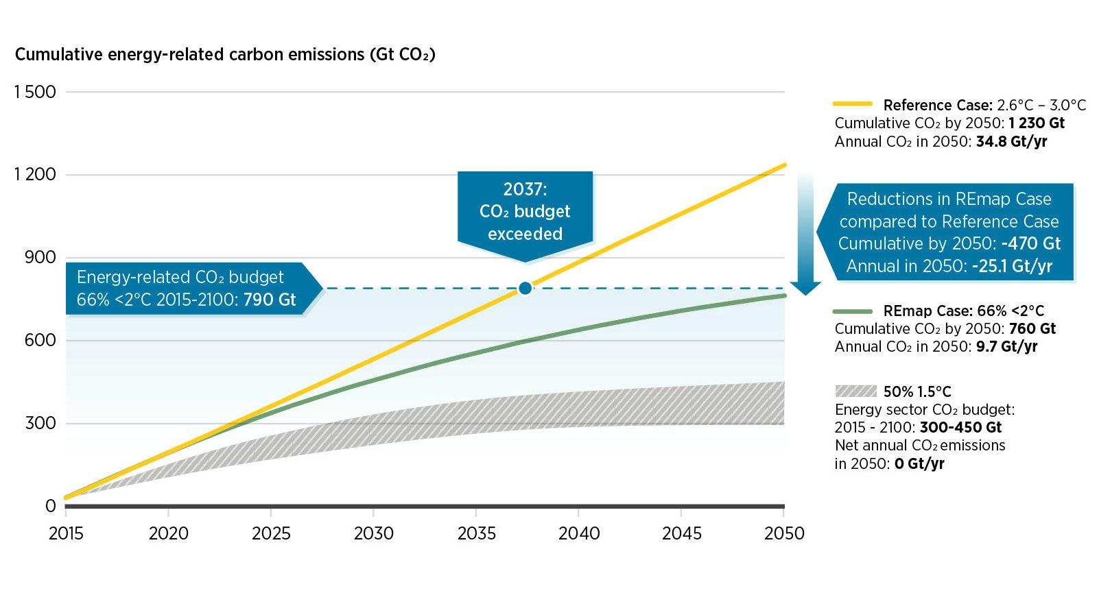 O orçamento de carbono para manter o aquecimento global abaixo de 2o C se esgotará em menos de 20 anos.