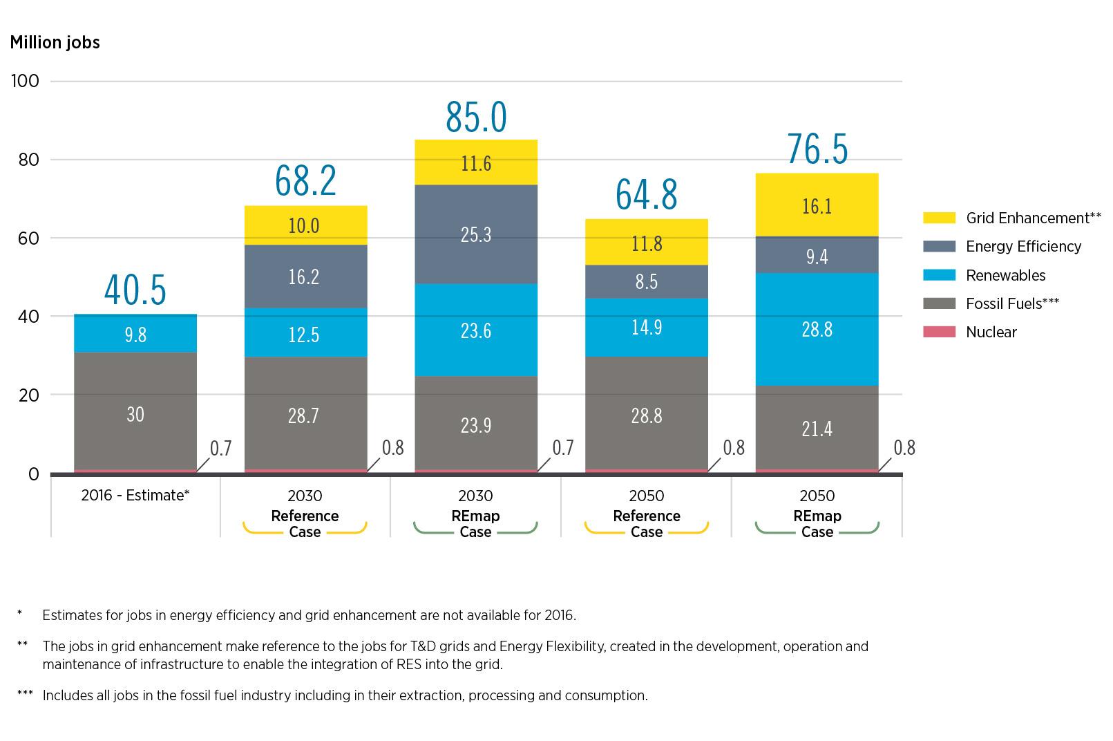 A transição energética geraria mais de 11 milhões de empregos adicionais em energia até 2050.