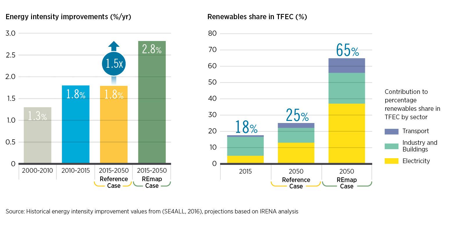 As energias renováveis podem representar dois terços do mix energético até 2050, com uma intensidade energética significativamente melhorada.