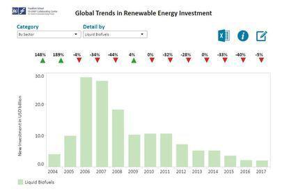 bio energy investments