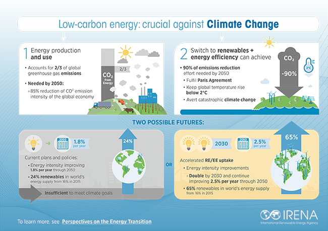 renewable energy  a key climate solution