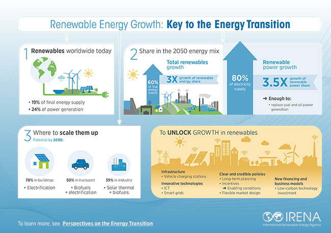 Renewable Energy: A key climate solution