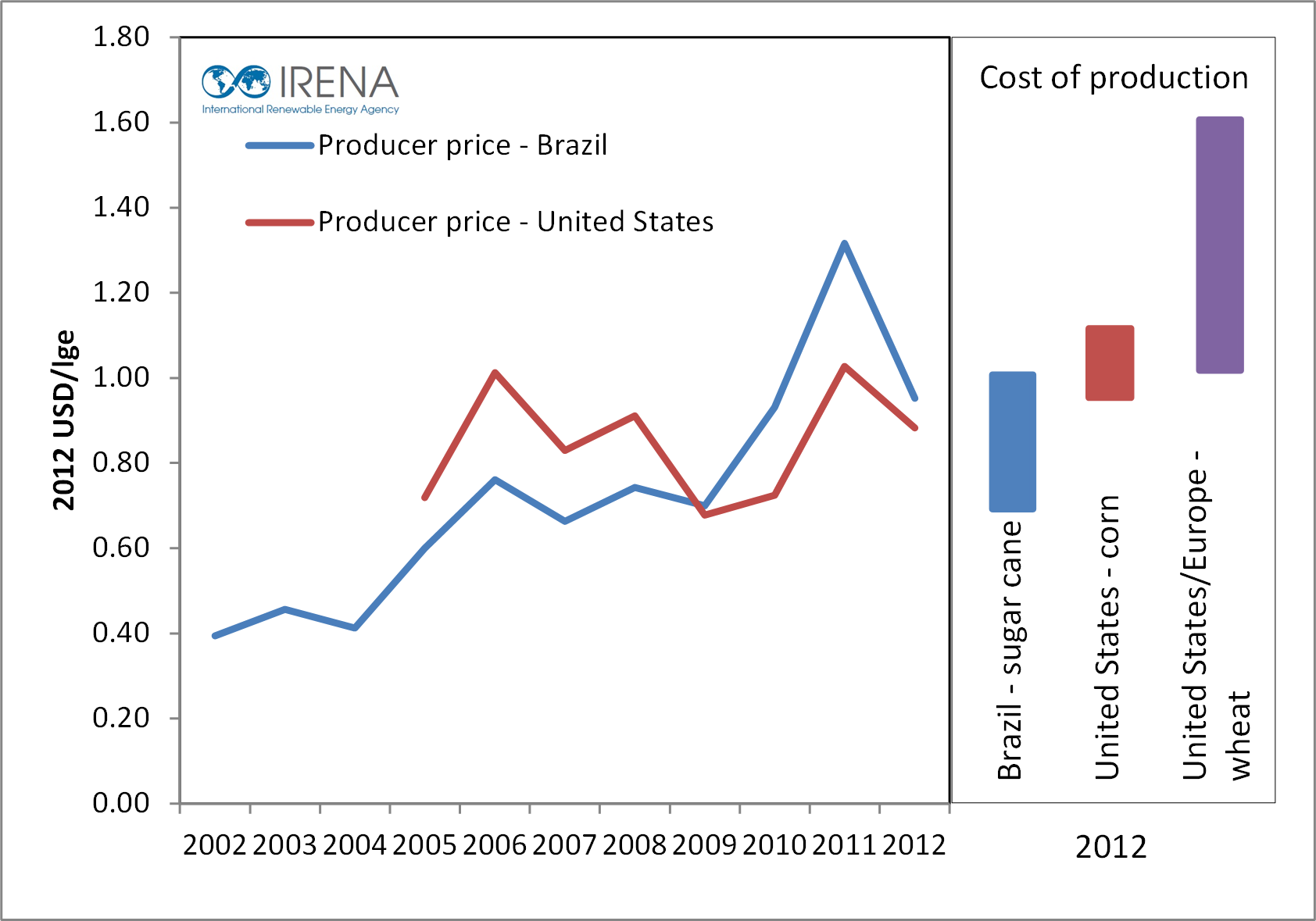 avg-producer-prices-and-estimated-cost-range-of-production-for-conventinal-ethanol-feed