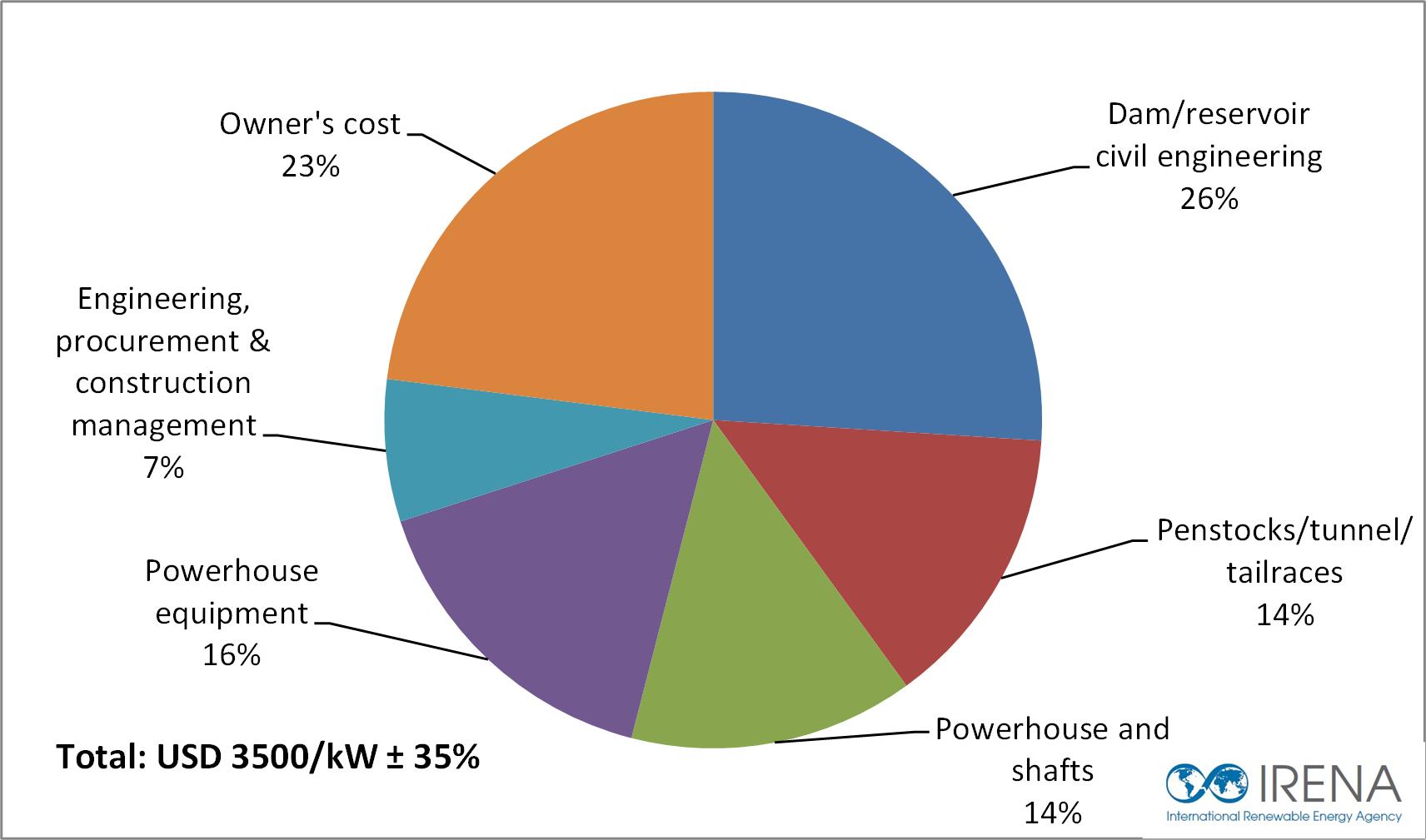Breakdown Of Building Costs Australia