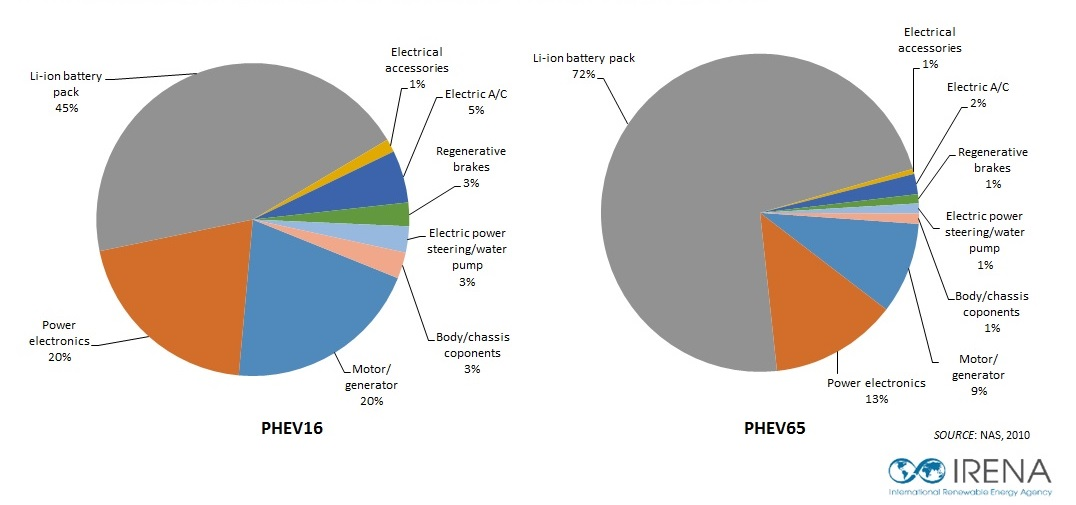 Phev Gross Incremental Cost Breakdown For All Electric Ranges Of 16 Km