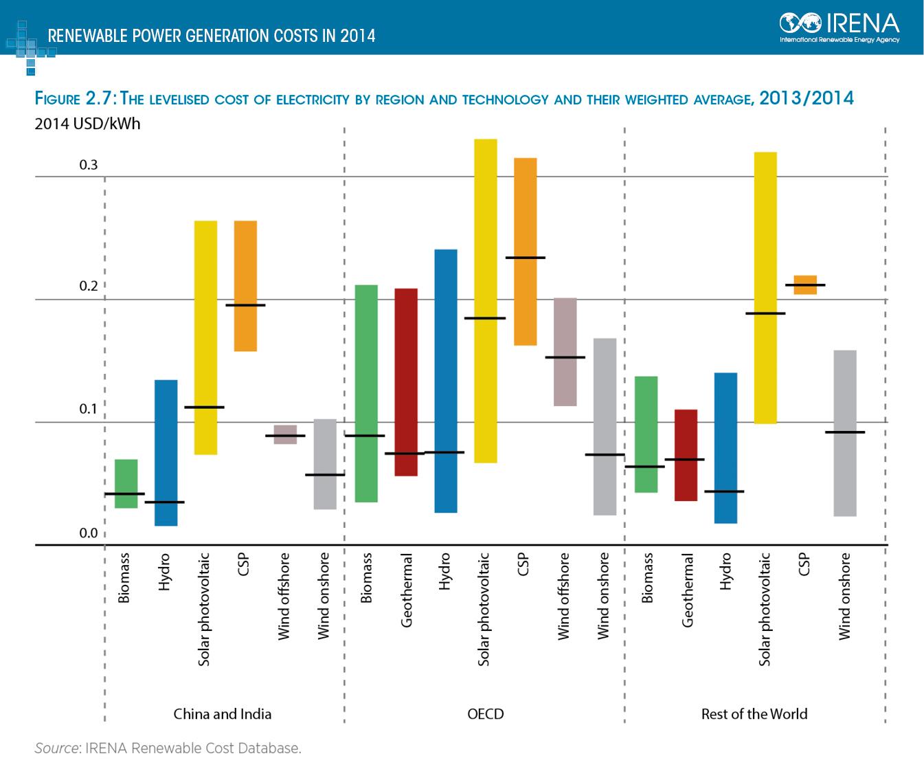 Irena Costs Fig 27
