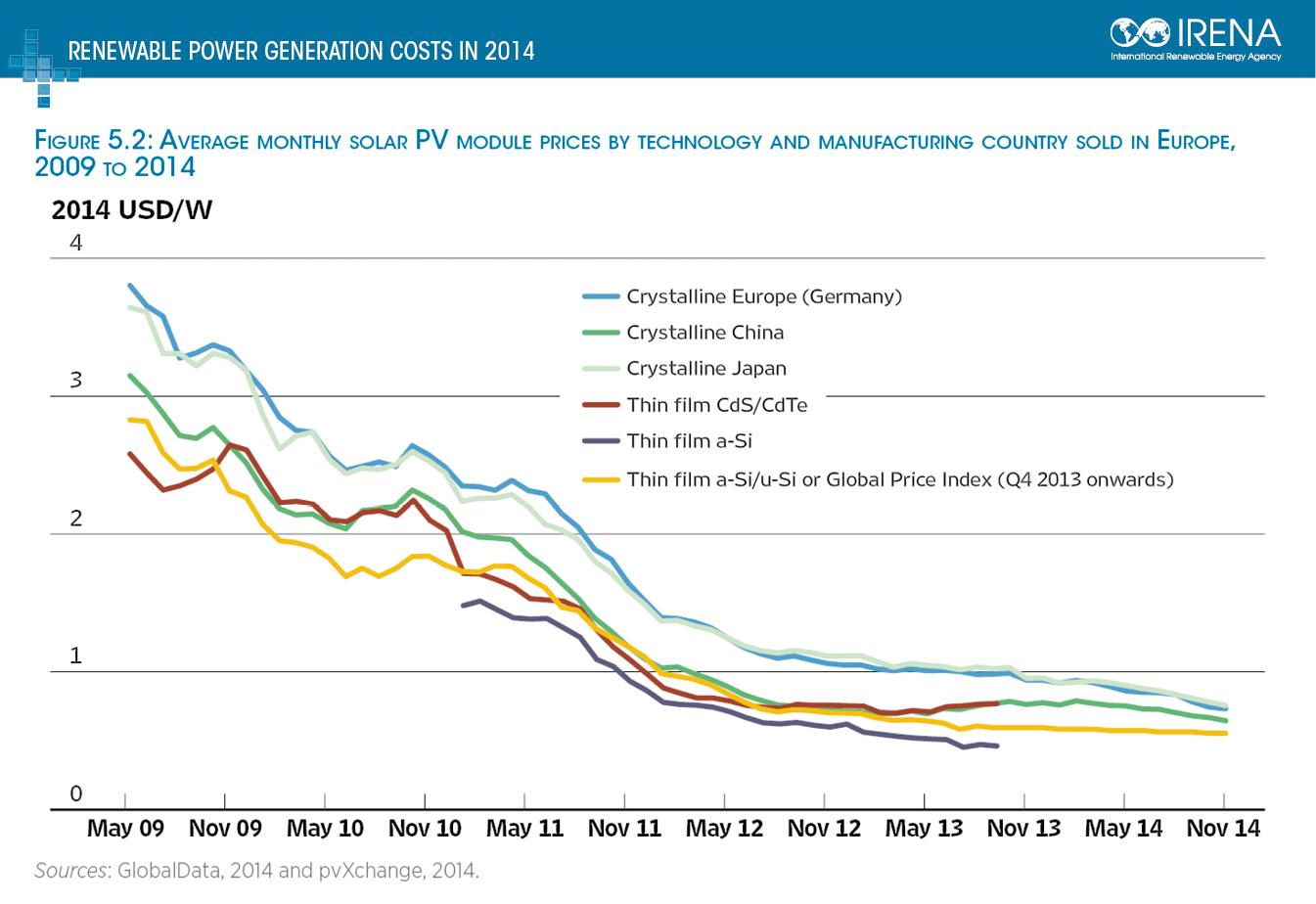 Irena Costs Fig 52