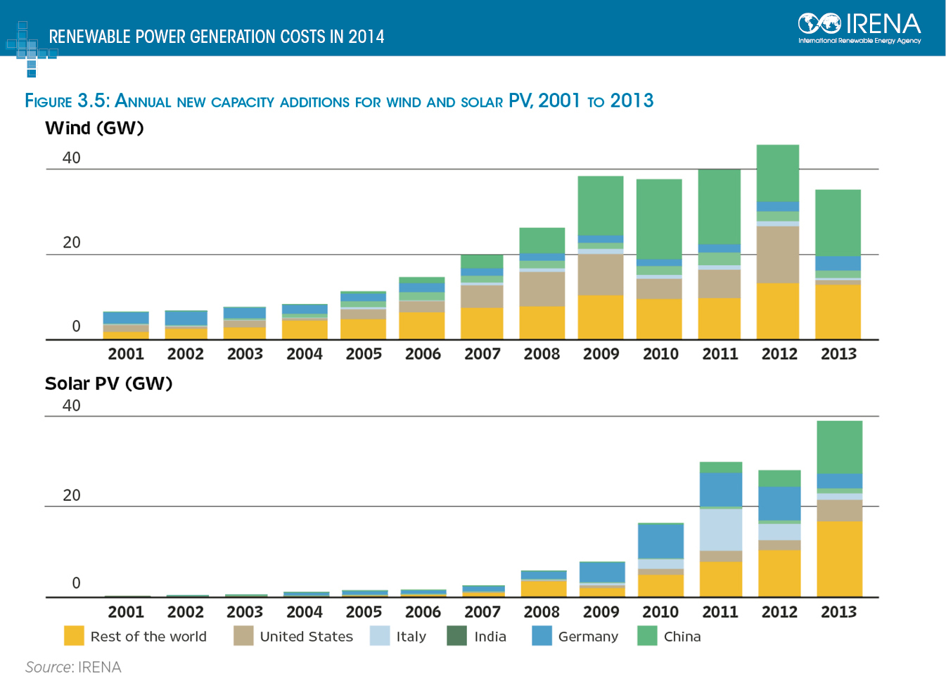 Wind Solar Diagram And Control Summary Charts Annual New Capacity Additions For