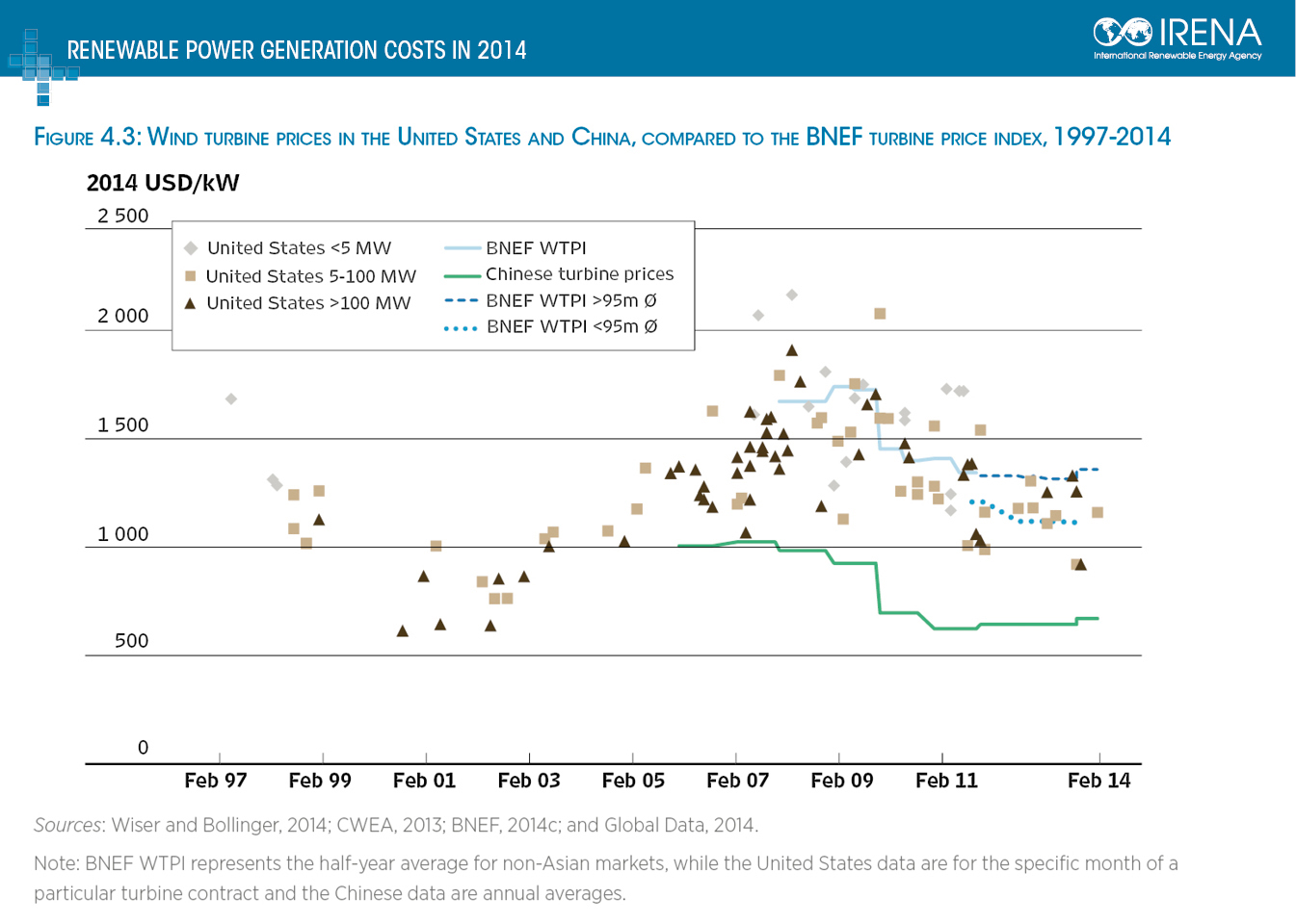 Wind turbine price index