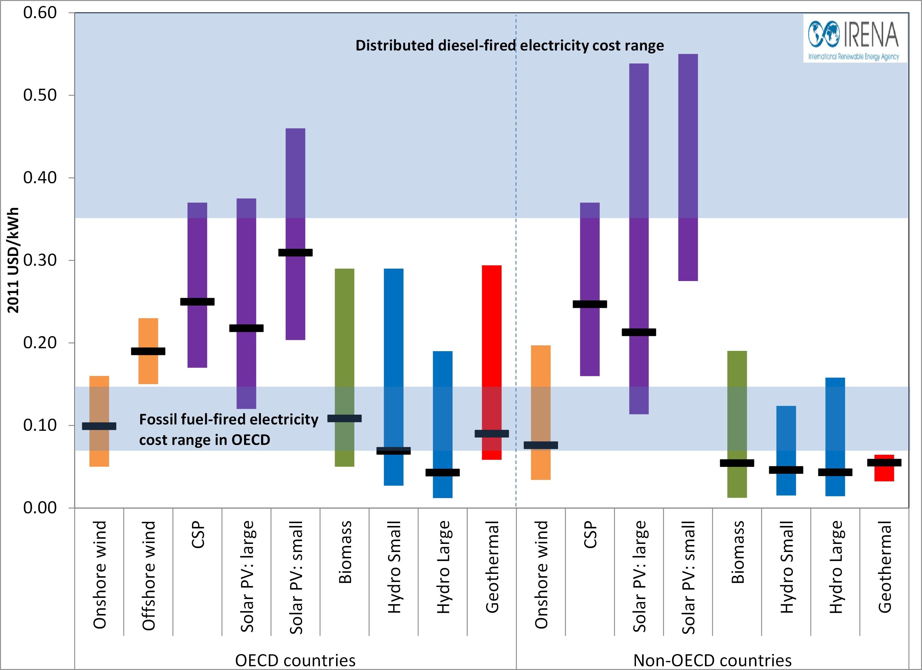 Cd Wind Power Diagram Diy Wiring Diagrams Geothermal Plant Rh Irena Org Generator Nuclear