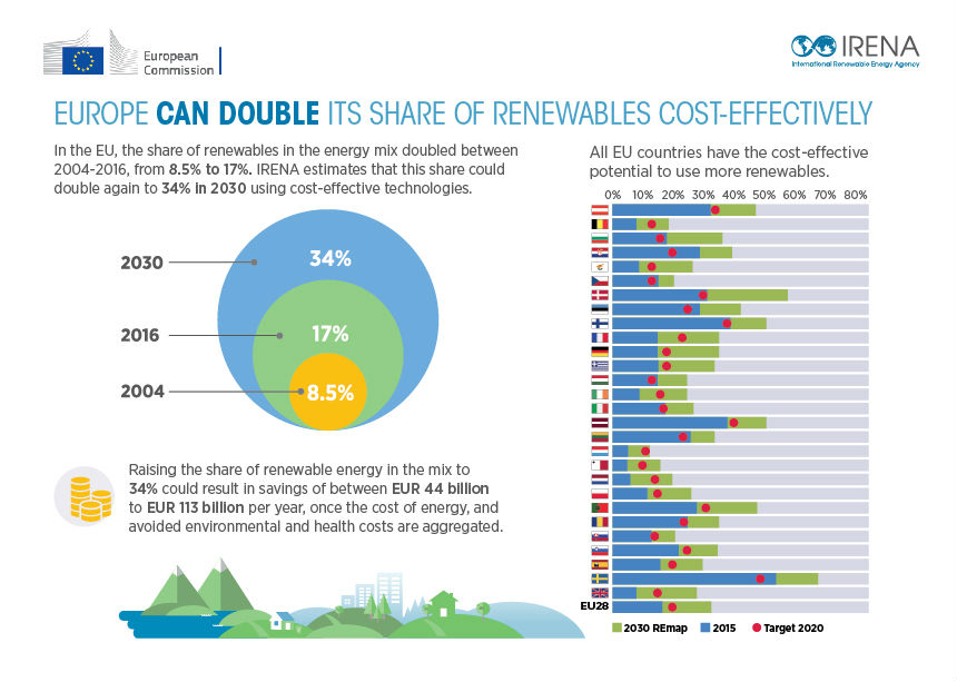 uk targets in terms of renewable The uk government wants nuclear power to be given parity with renewables in europe, in a move that would significantly boost atomic energy in britain but.